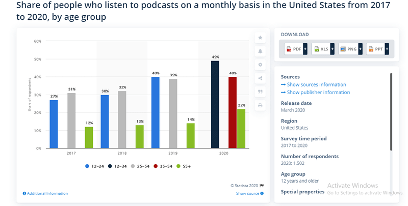 Share of people who listen to podcasts monthly in the U.S. 2017-2020, by age group Published by Amy Watson, Jun 3, 2020 According to a survey held in early 2020, 49 percent of respondents aged 12 to 34 years old had listened to a podcast within the preceding month, compared to 22 percent of those aged 55 or above. Adults in the latter age category have been increasing their podcasting listening consistently for years, and the share of those who had listeed to a podcast in the last month almost doubled between 2017 and 2020. Share of people who listen to podcasts on a monthly basis in the United States from 2017 to 2020, by age group